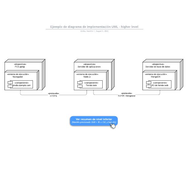 Ejemplo de diagrama de implementación UML