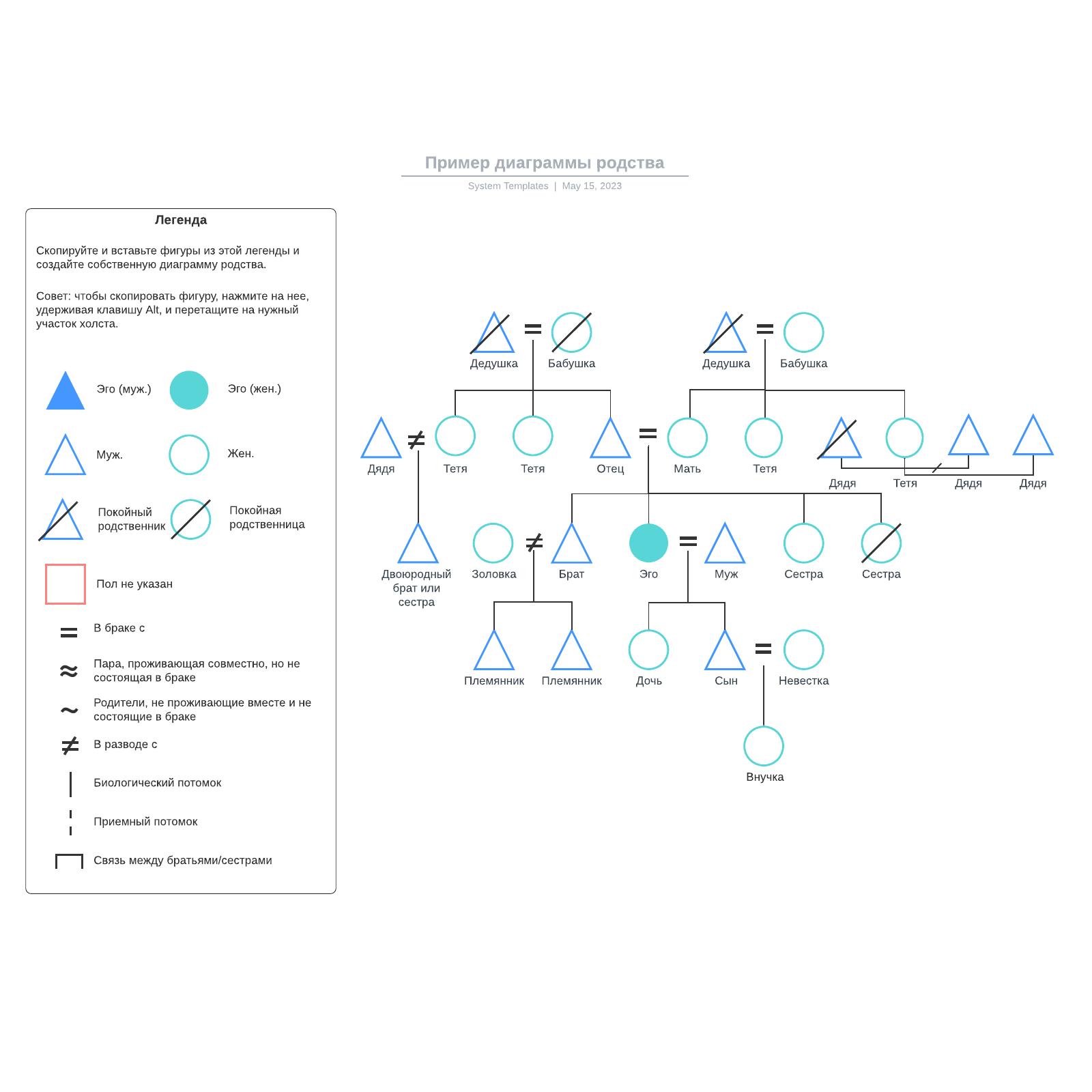Пример диаграммы родства