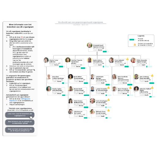 Voorbeeld van een gegevensgestuurd organigram