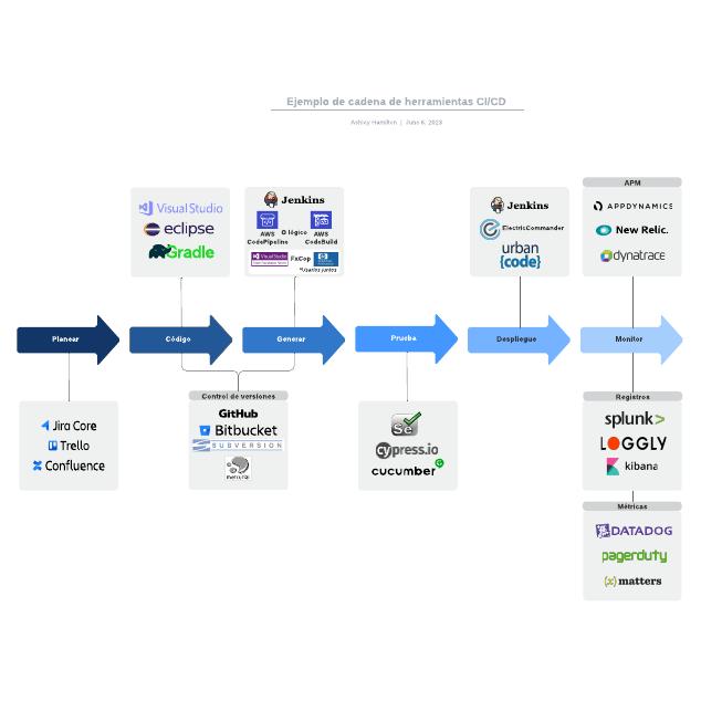 Ejemplo de cadena de herramientas CI/CD
