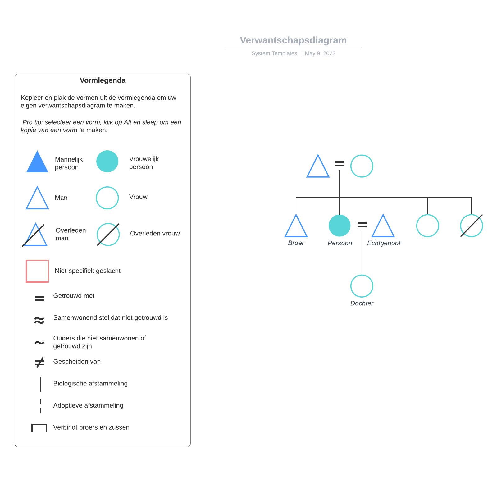 Verwantschapsdiagram