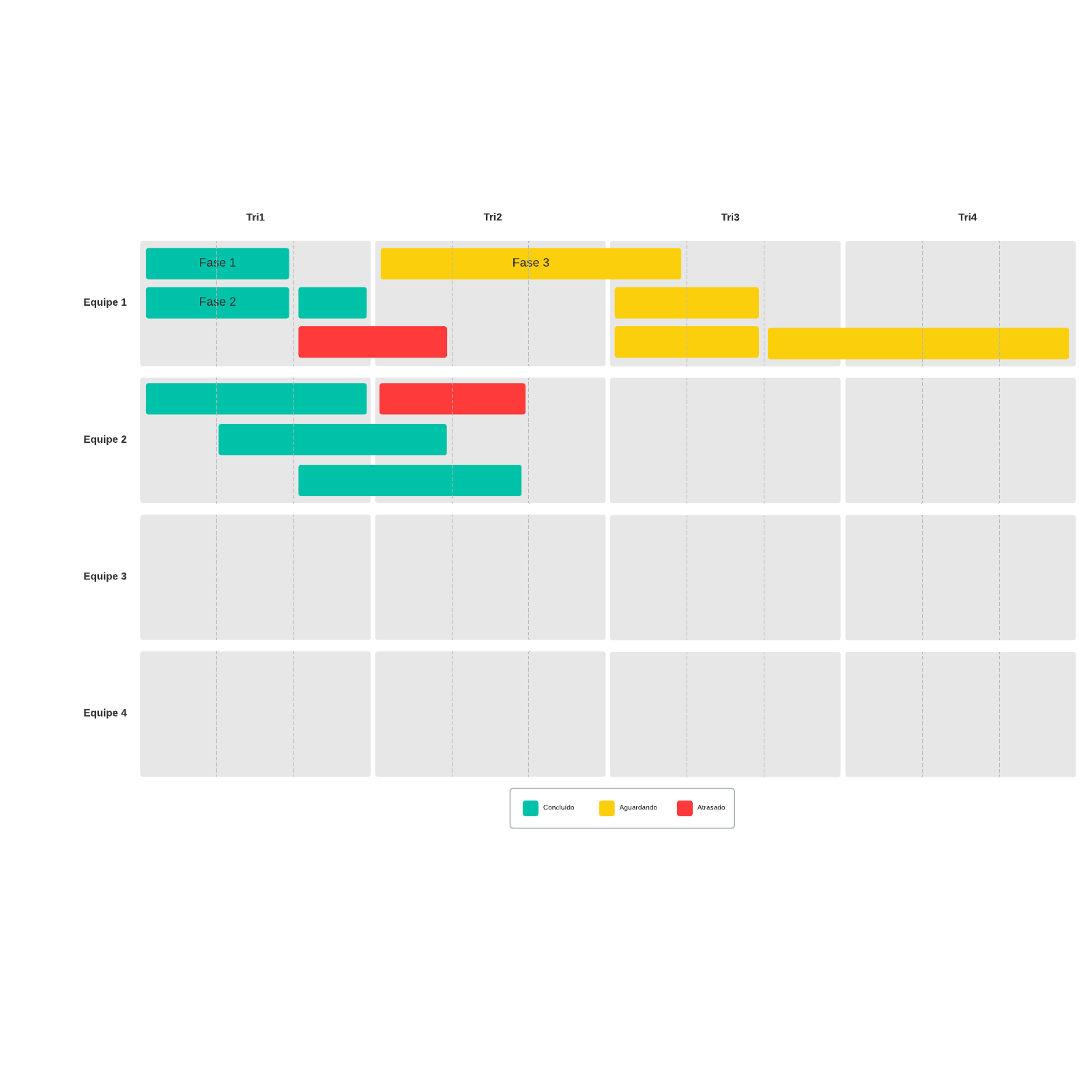 Modelo de roadmap de produtos