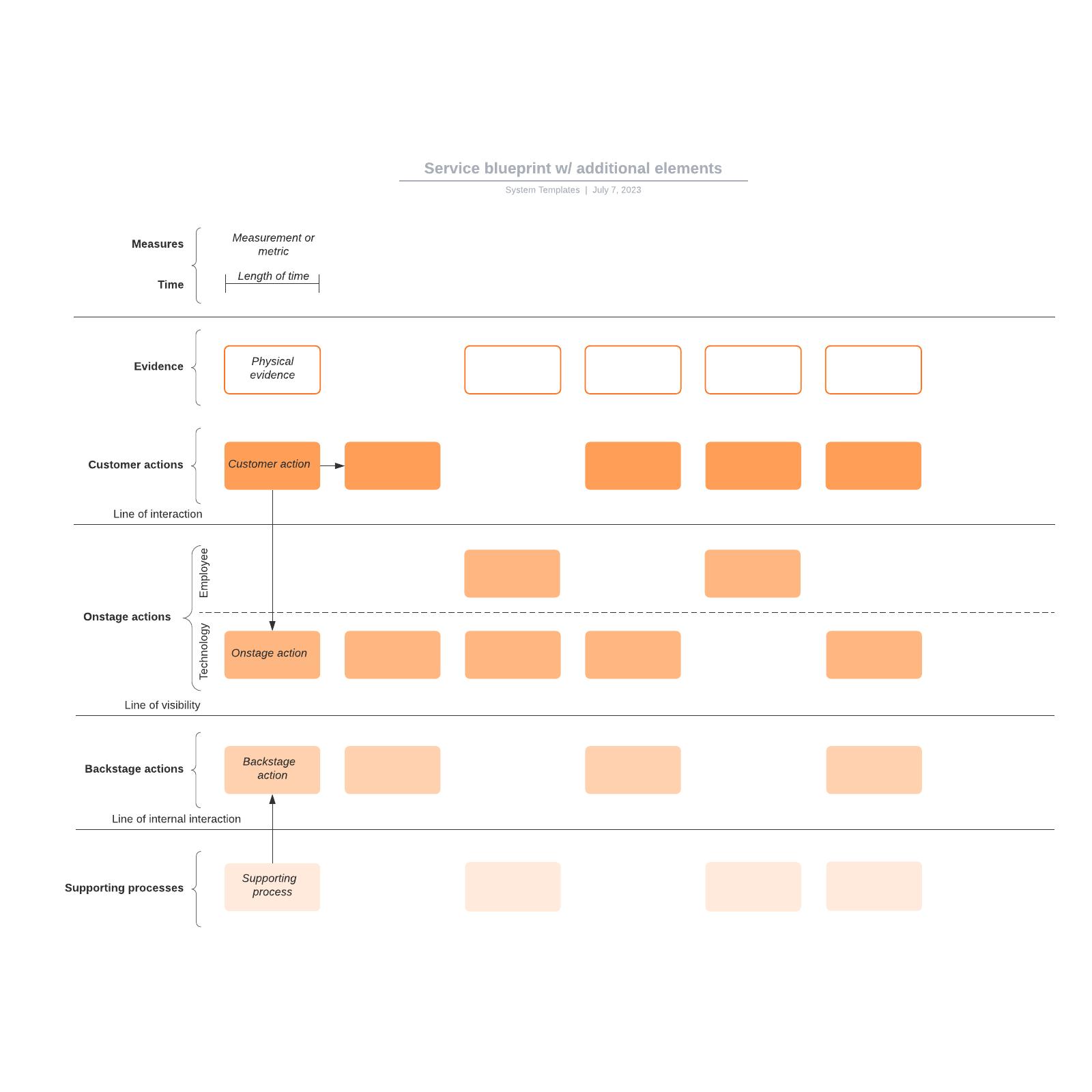 Service blueprint w/ additional elements
