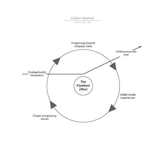 flywheel effect