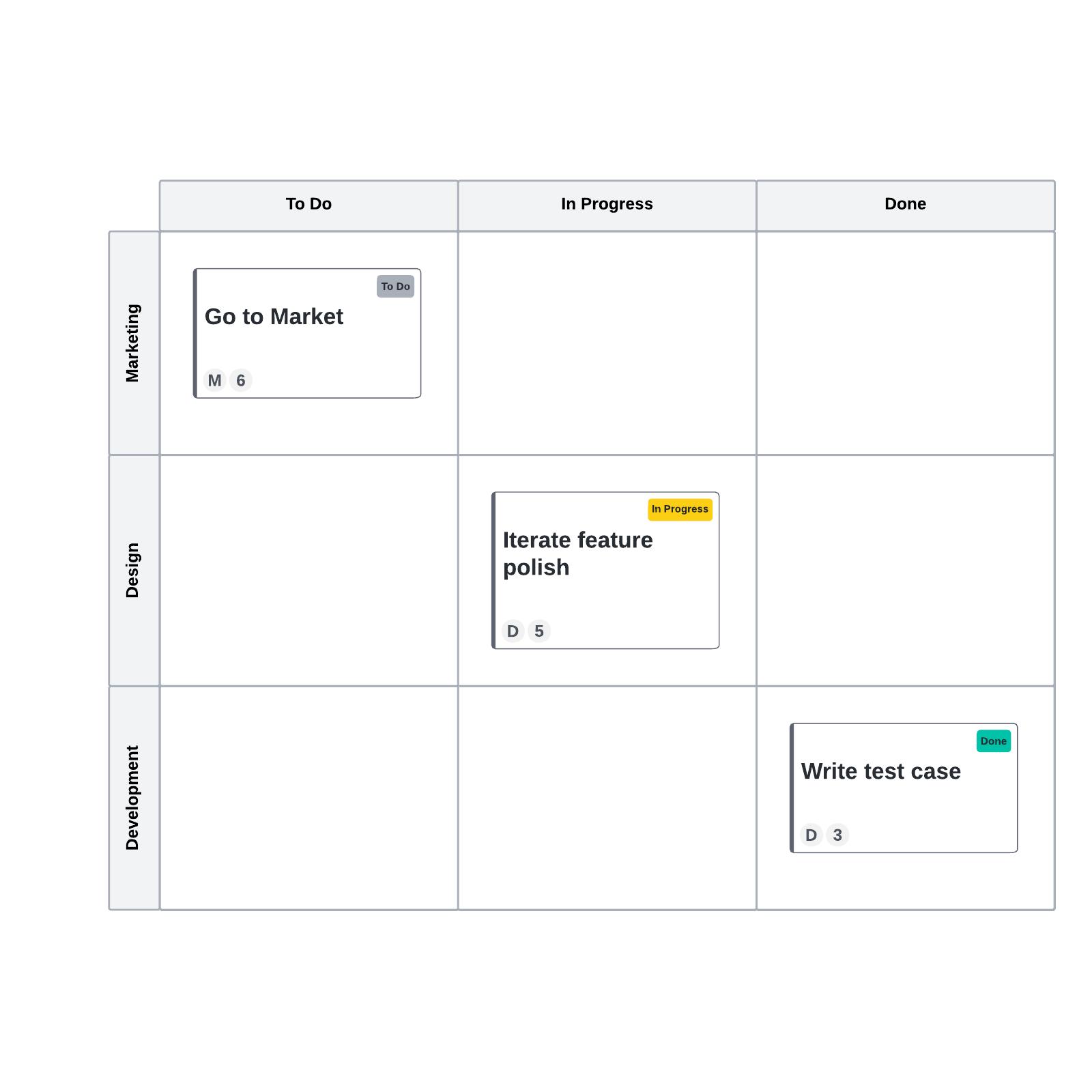 Agile board template