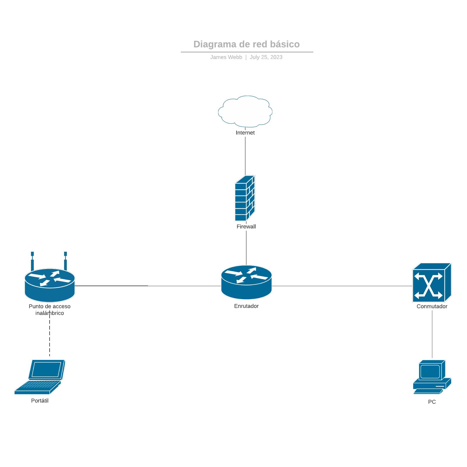 Diagrama de red básico