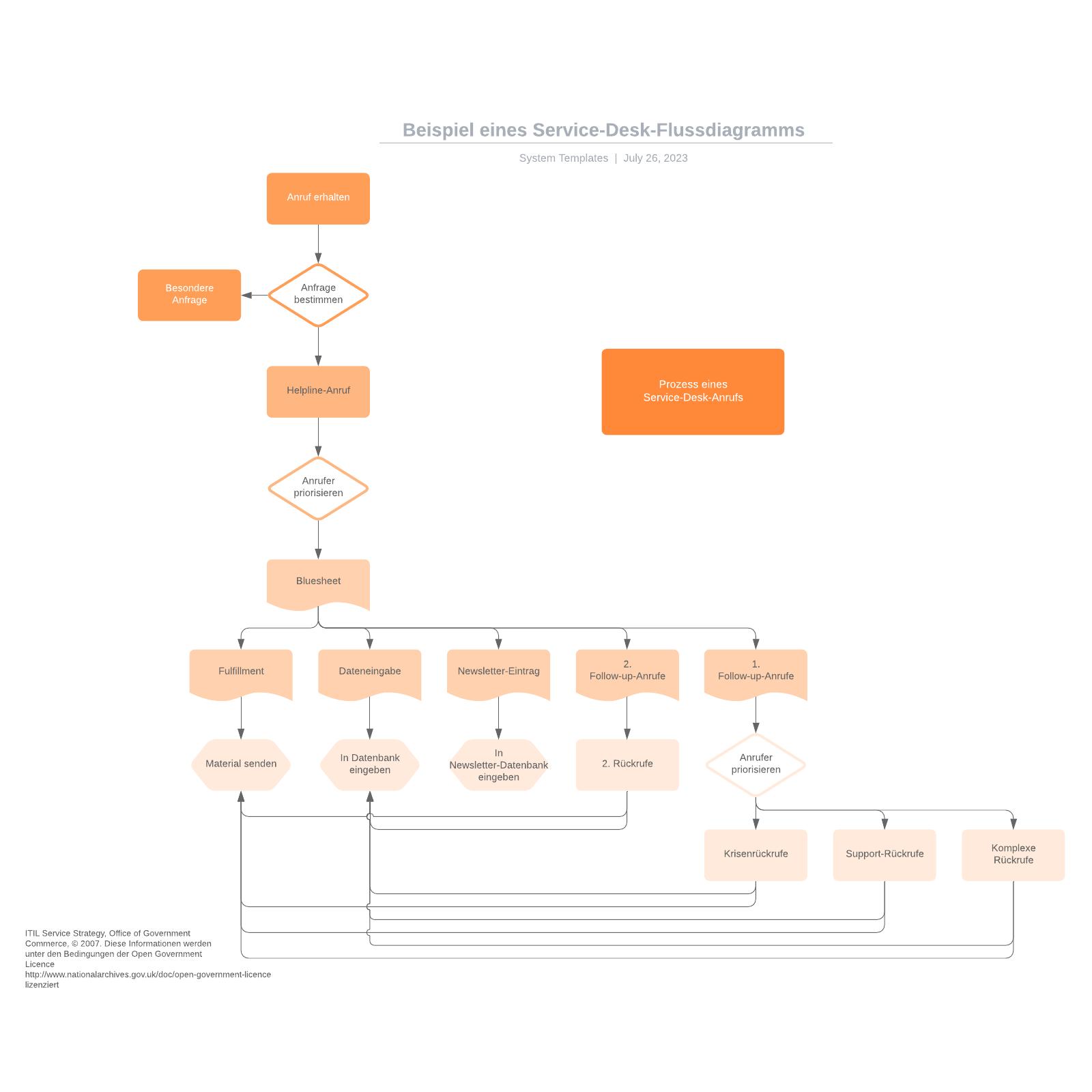 Service-Desk-Flussdiagramm - Beispiel