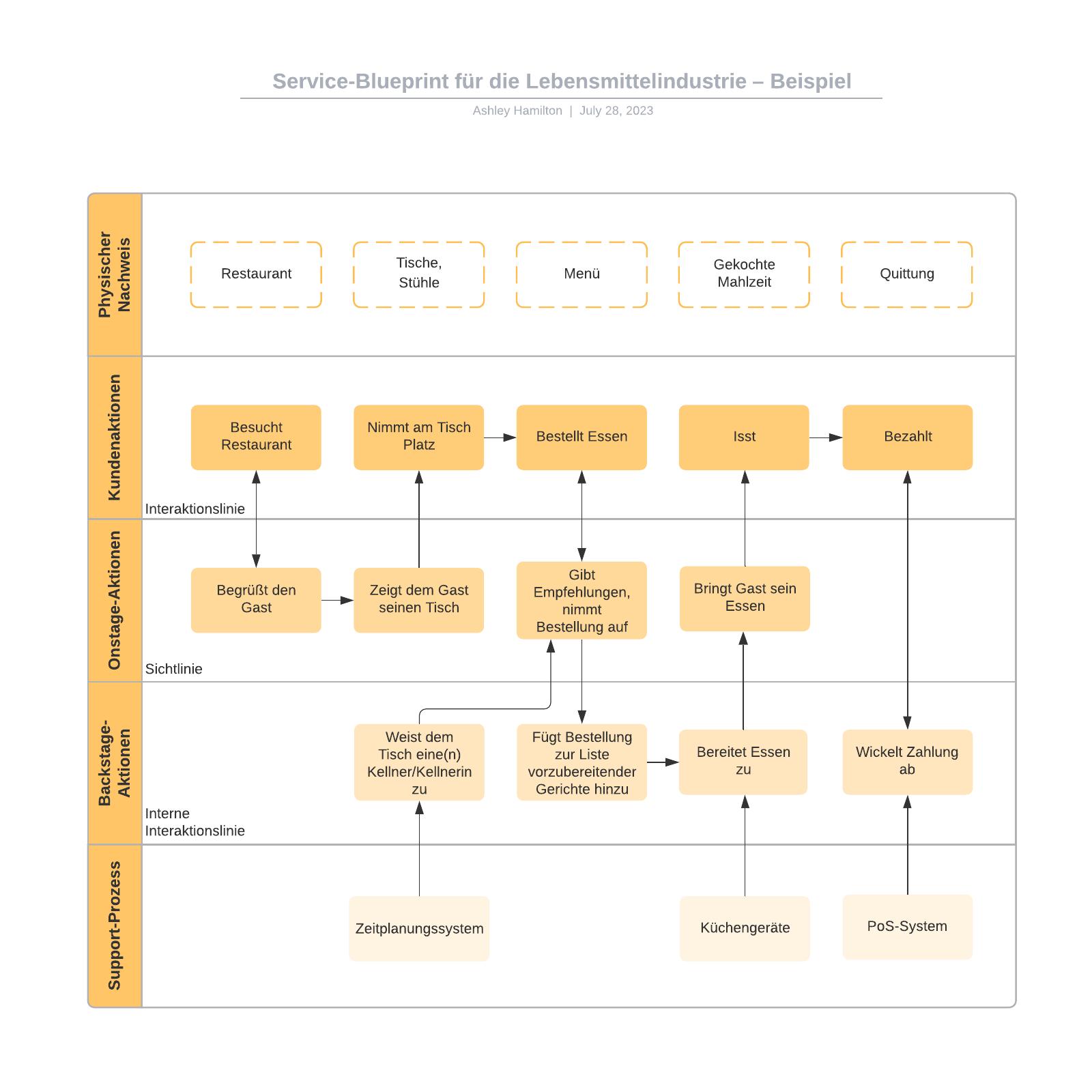 Gastronomie Service-Blueprint – Beispiel