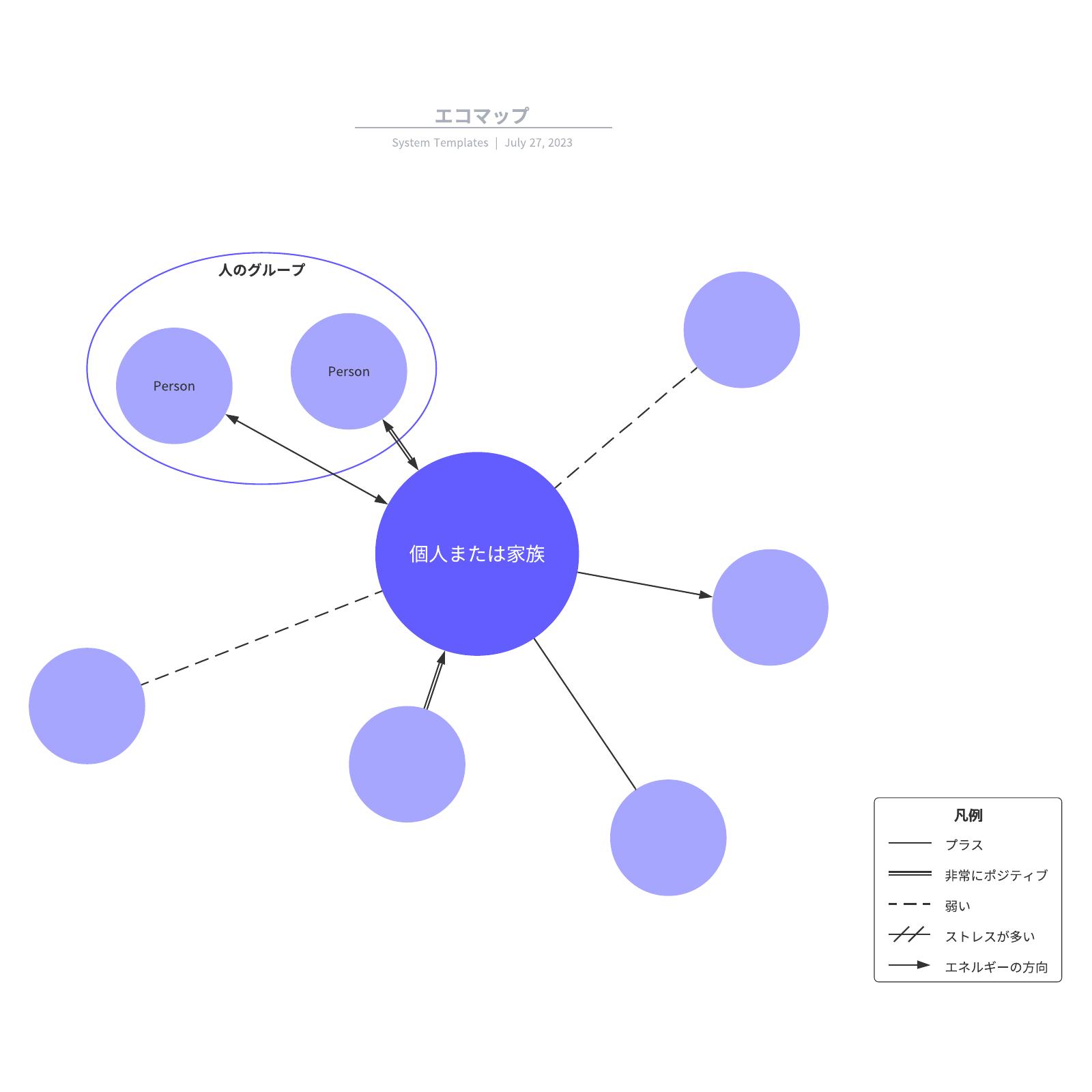 使えるエコマップの事例と作成デザインテンプレート