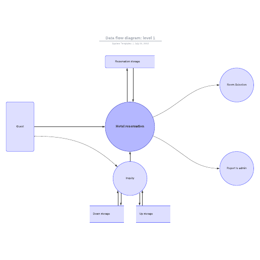 Data flow diagram: Level 1