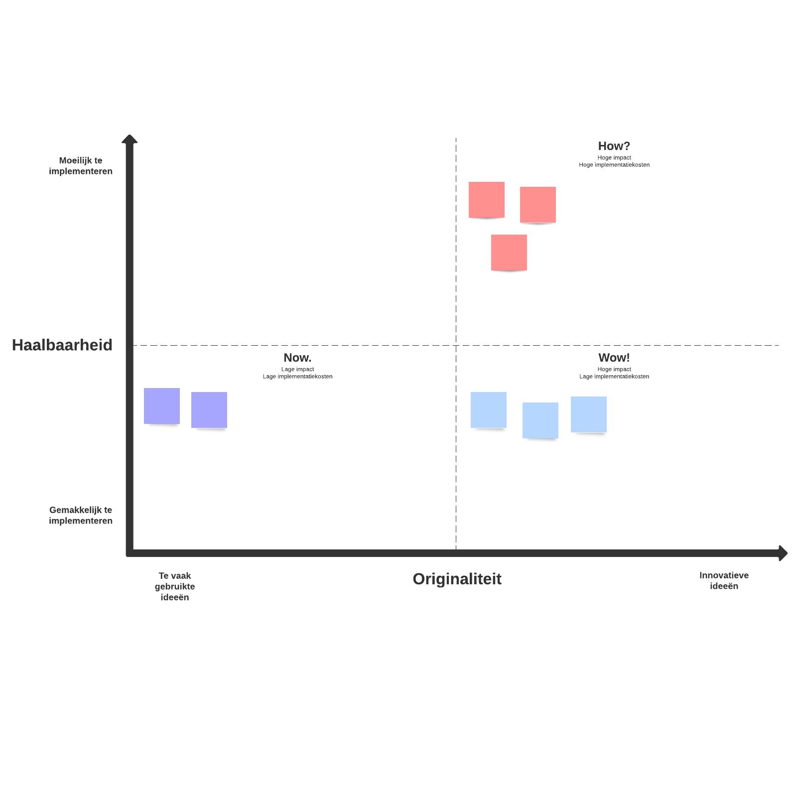 how-now-wow-matrix