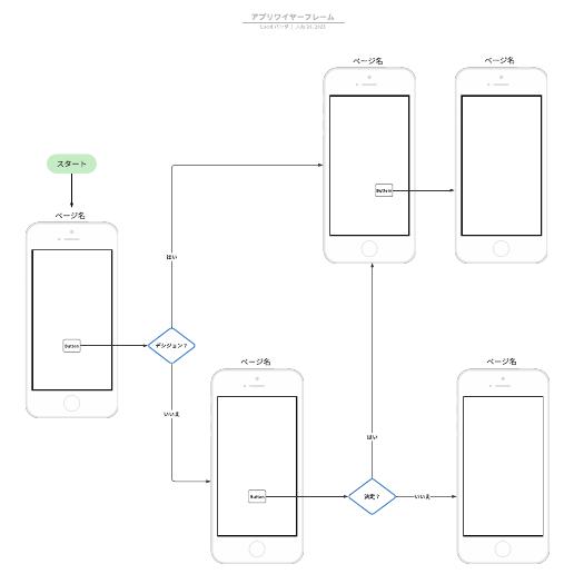 アプリ開発に使えるワイヤーフレームテンプレート