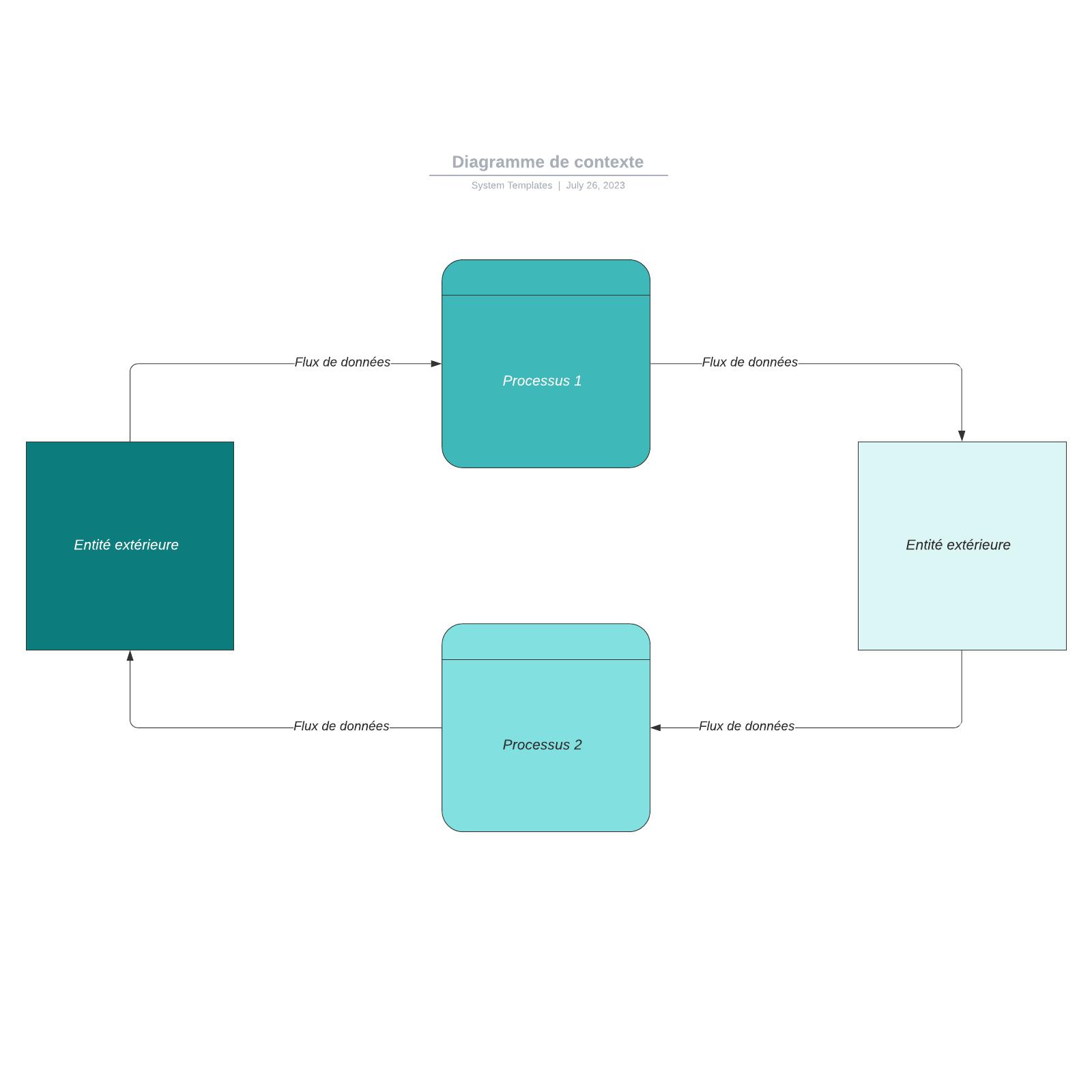 exemple de diagramme de contexte vierge