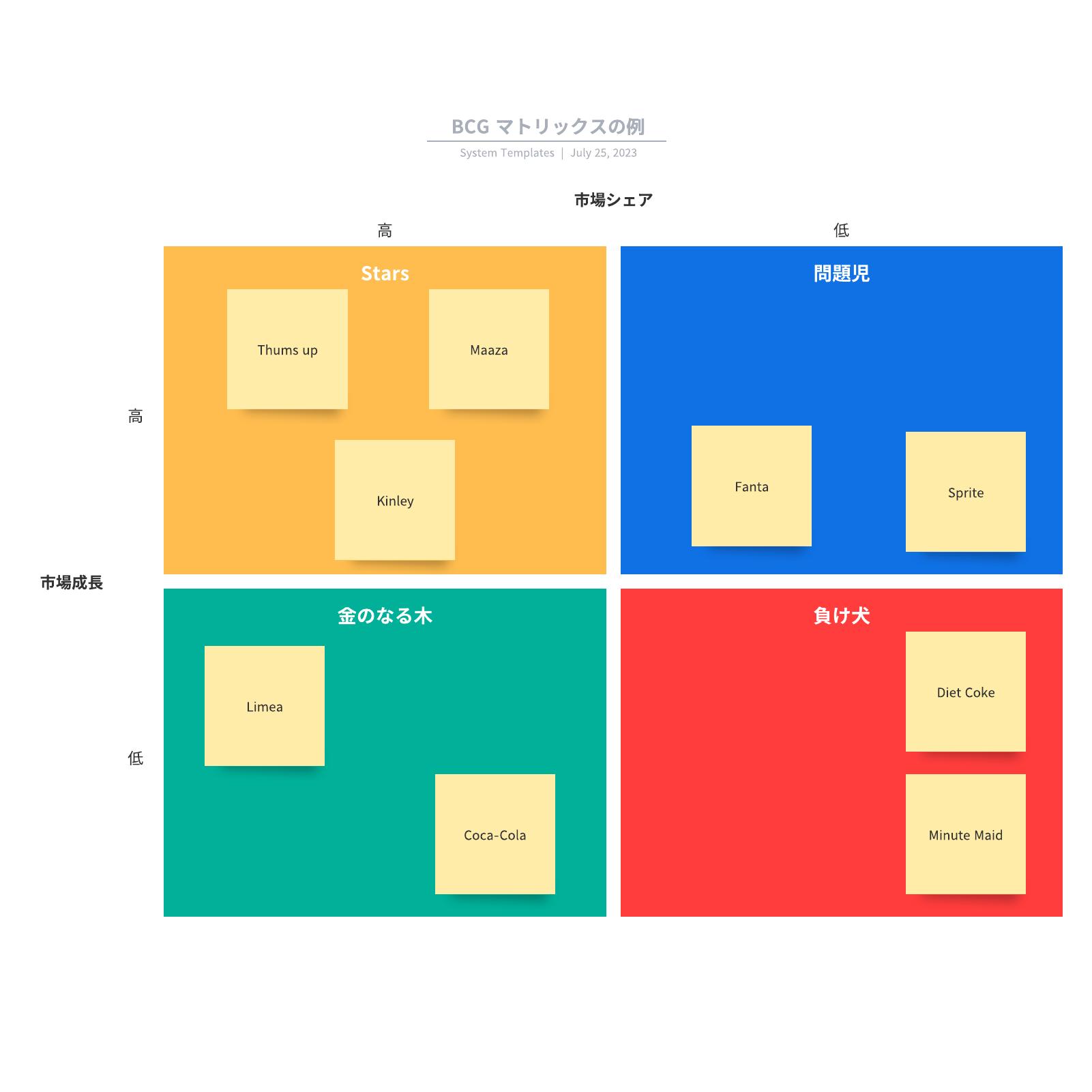 Boston Consulting Groupマトリックス図フレームワークの例