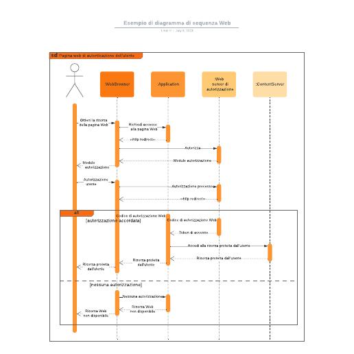 Esempio di diagramma di sequenza Web