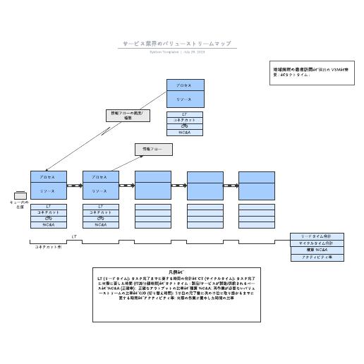 業務で使えるVSMバリューストリームマップのテンプレート