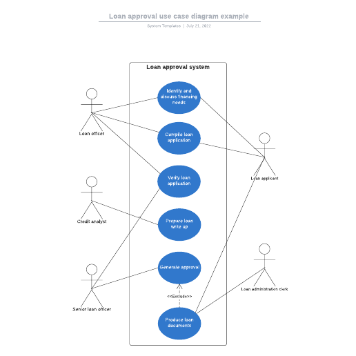 Loan approval use case diagram example