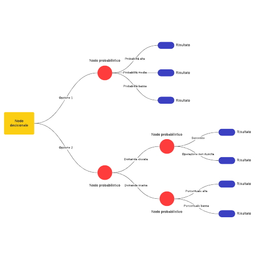 Modello di albero decisionale