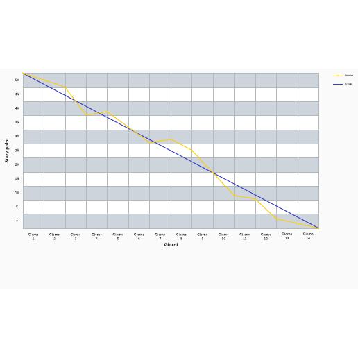 Modello di burn down chart