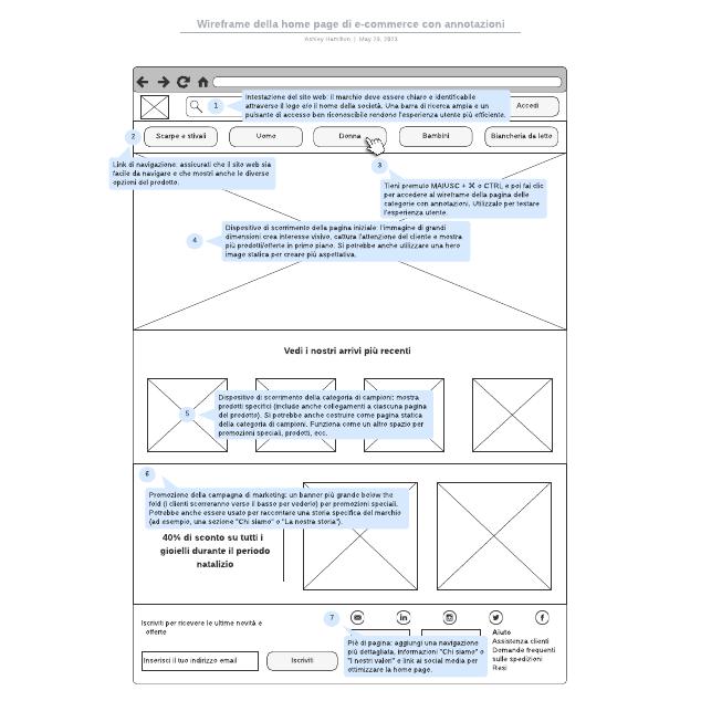 Wireframe della home page di e-commerce con annotazioni