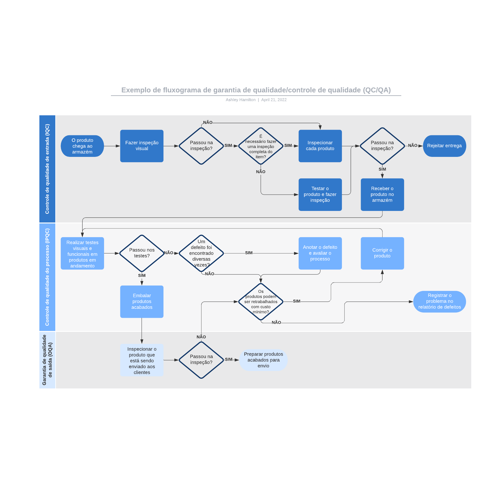 Exemplo de fluxograma de garantia de qualidade/controle de qualidade (QC/QA)