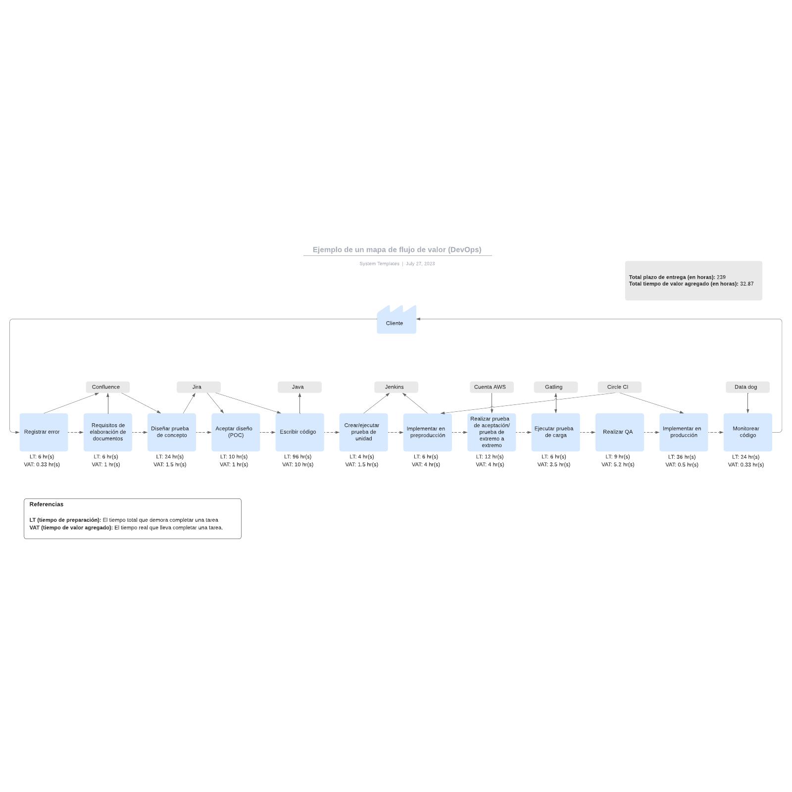 Ejemplo de un mapa de flujo de valor (DevOps)