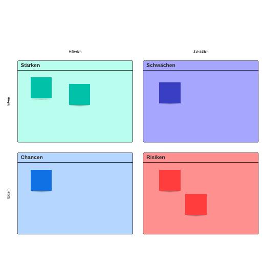 SWOT-Analyse-Vorlage