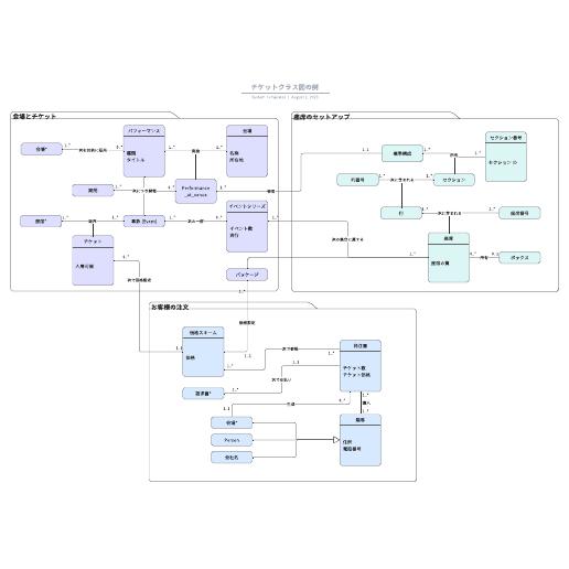 チケットシステム開発に使えるUMLクラス図テンプレート