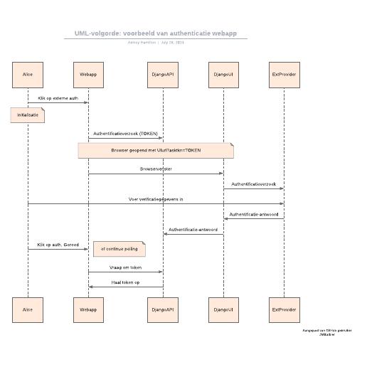 UML-volgorde: voorbeeld van authenticatie webapp