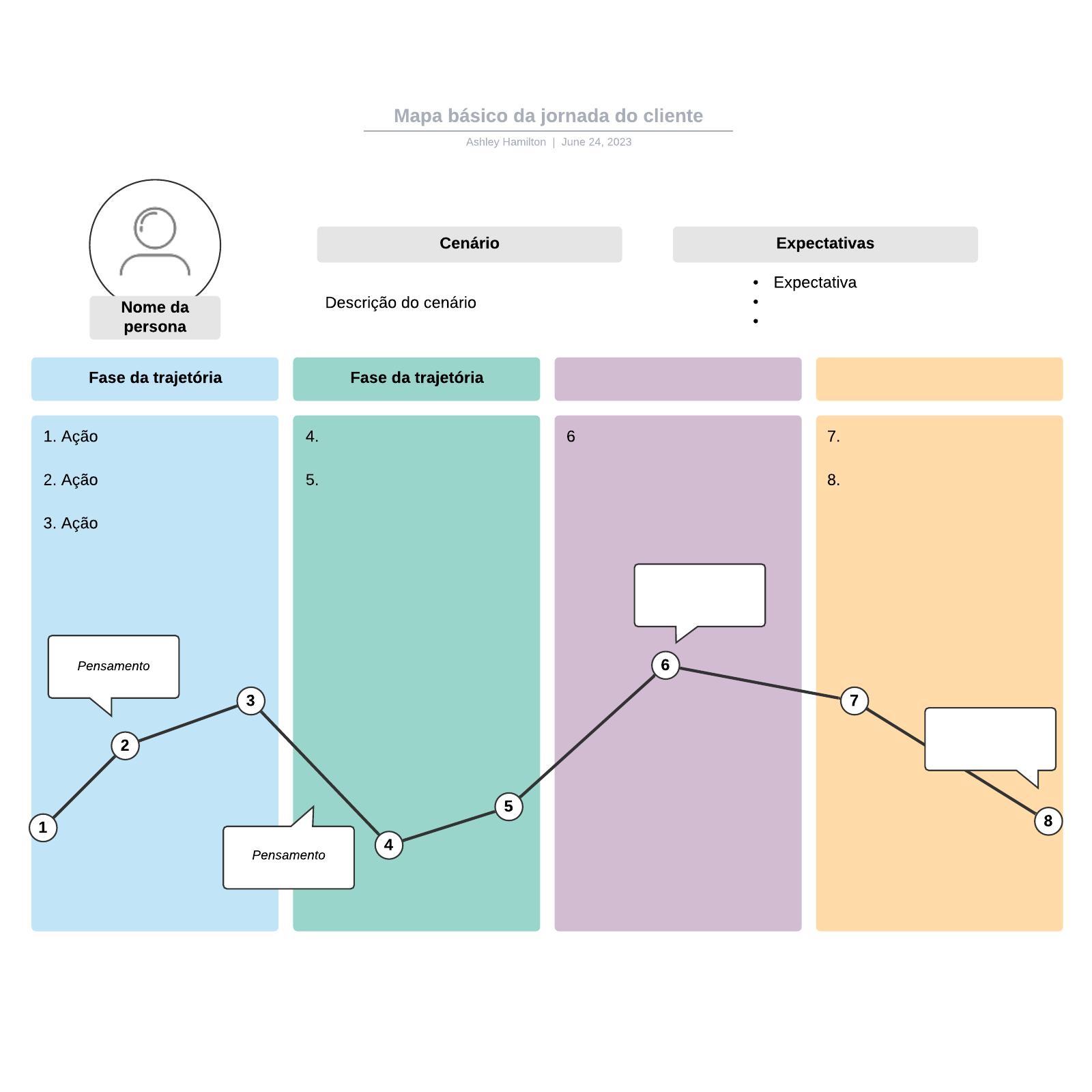 Mapa básico da jornada do cliente