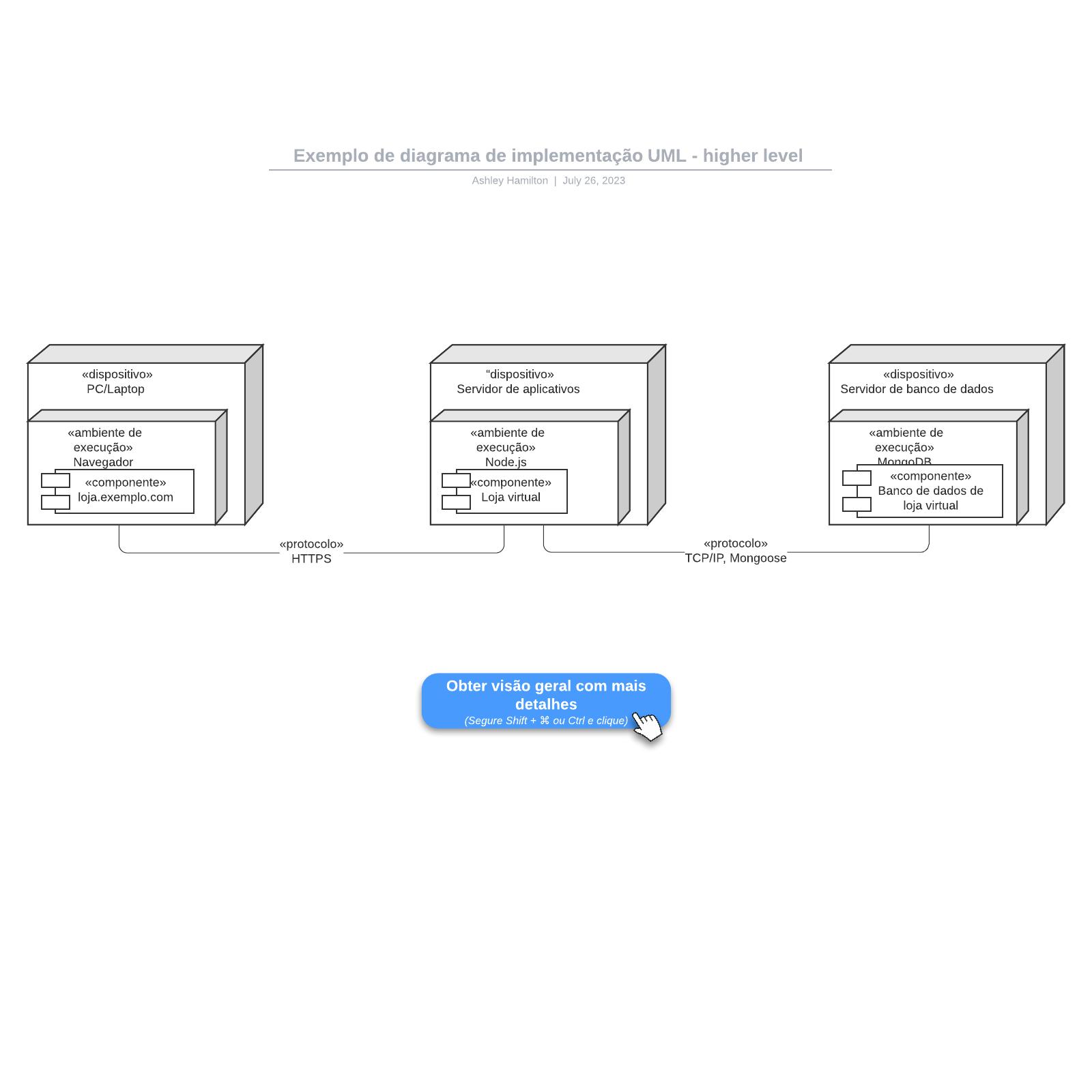 Exemplo de diagrama de implementação UML