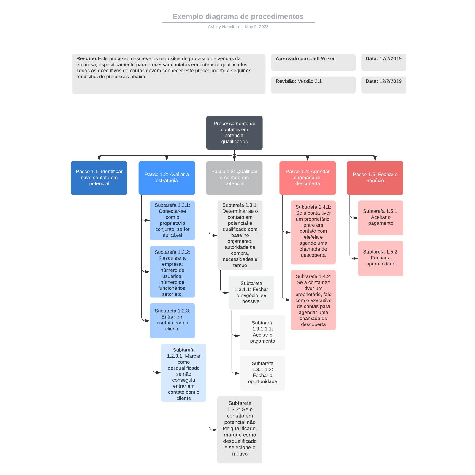 Exemplo diagrama de procedimentos