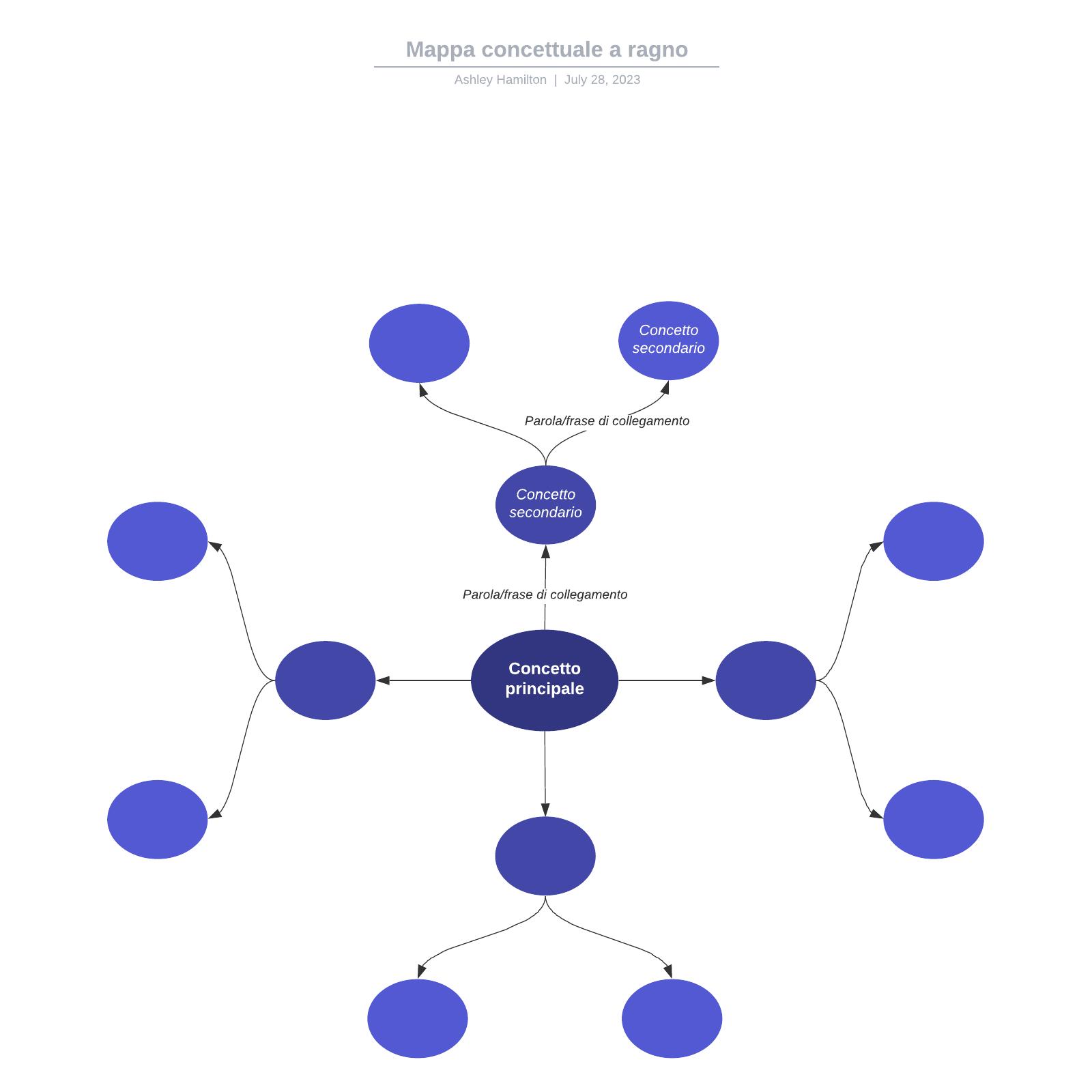Mappa concettuale a ragno