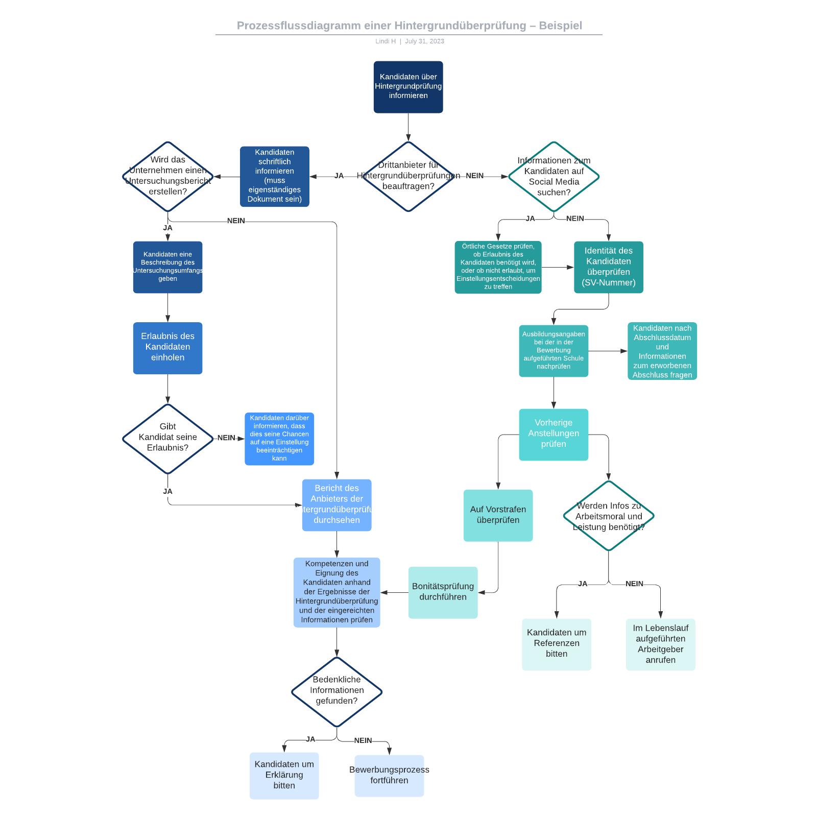 Prozessflussdiagramm einer Hintergrundüberprüfung– Beispiel