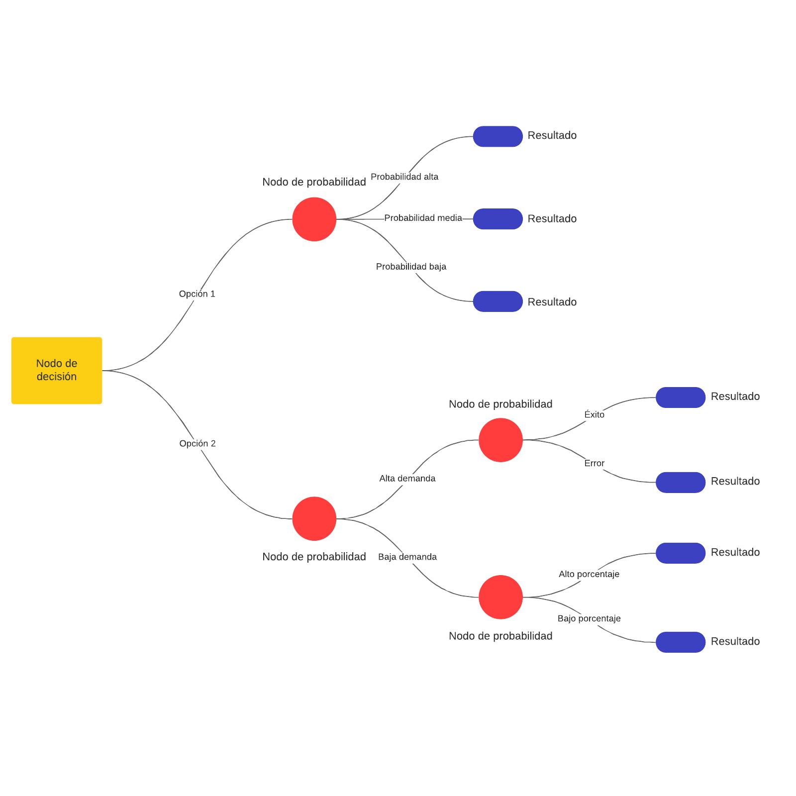 Plantilla de árbol de decisiones
