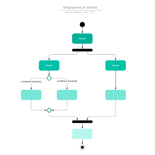 Diagramma di attività