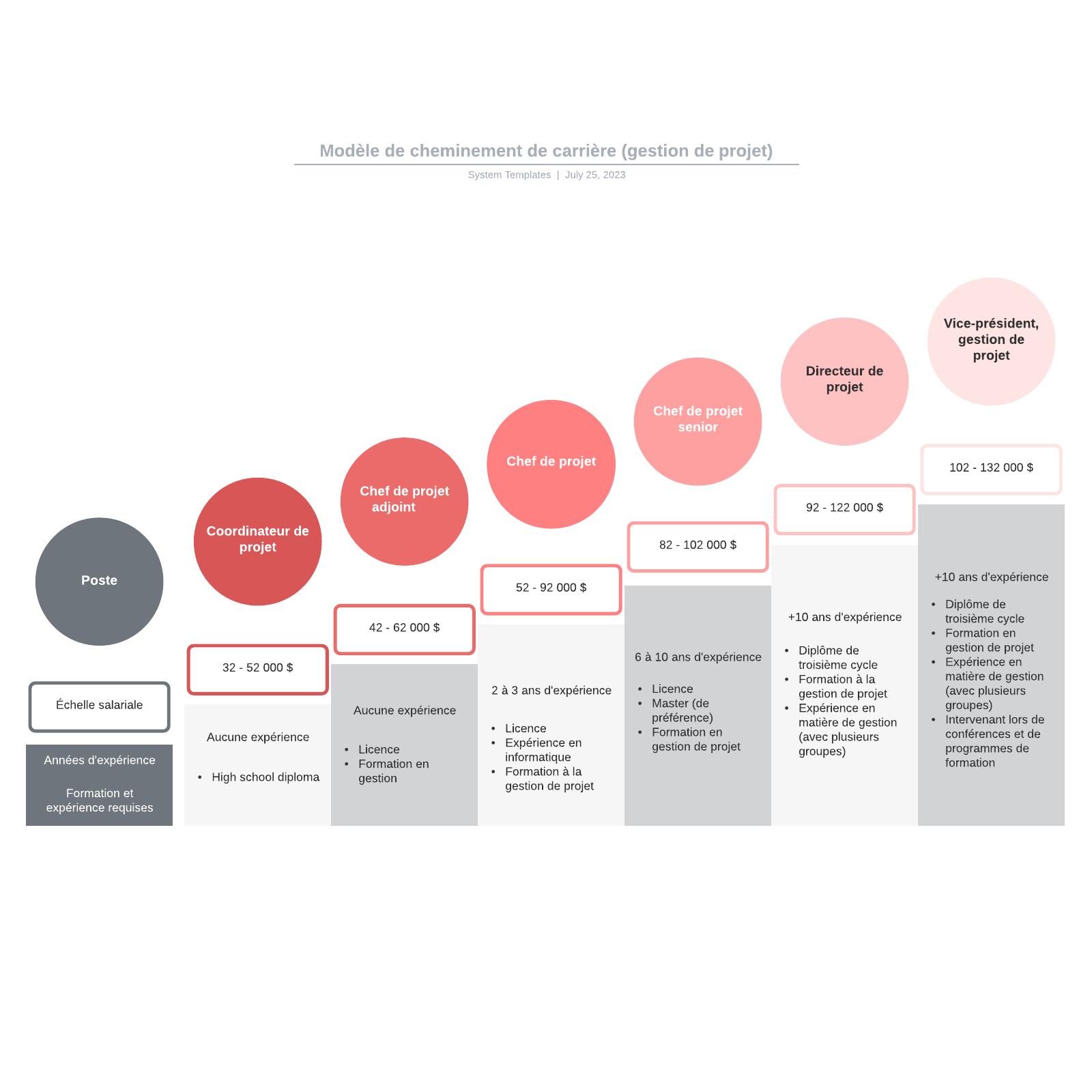 exemple de modèle de cheminement de carrière (gestion de projet)