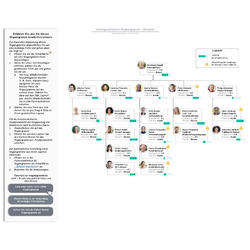 Datengesteuertes Organigramm– Beispiel