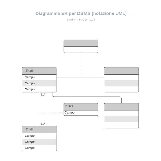 Diagramma ER per DBMS (notazione UML)