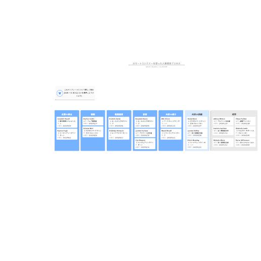 人事採用プロセスチャート