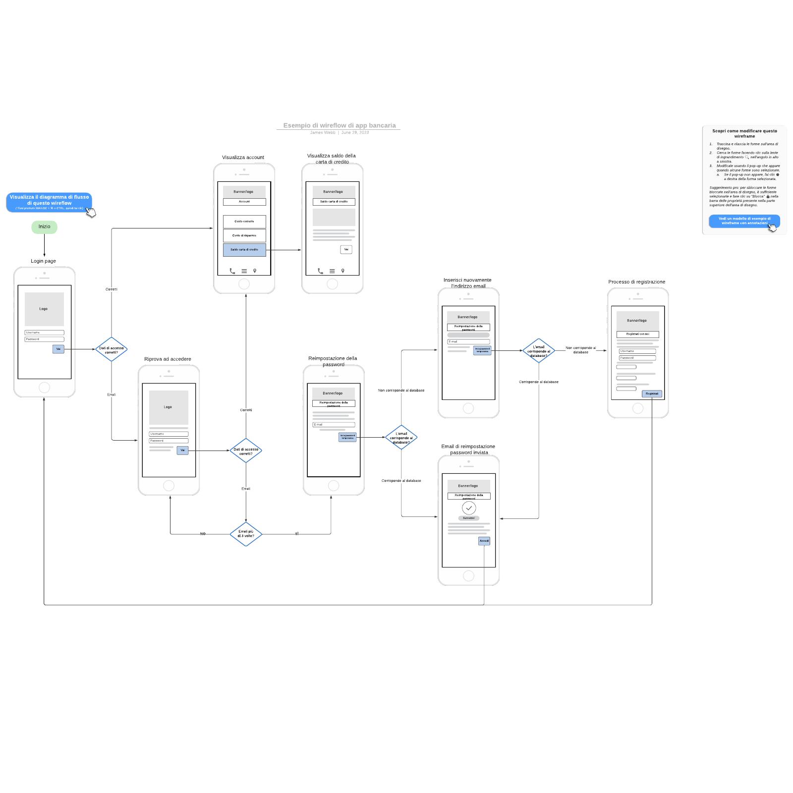 Esempio di wireflow di app bancaria