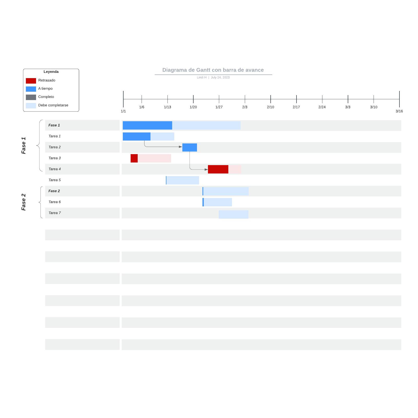 Diagrama de Gantt con barra de avance