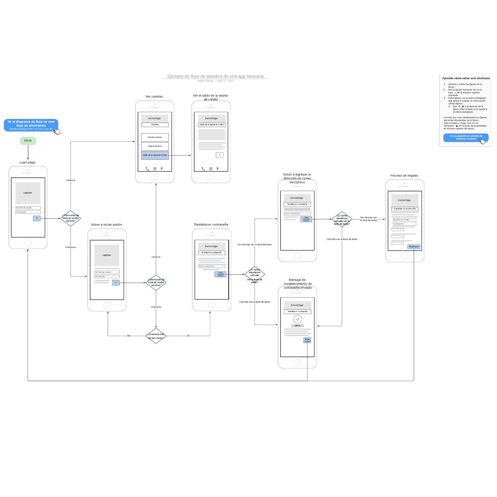 Ejemplo de flujo de alambre de una app bancaria