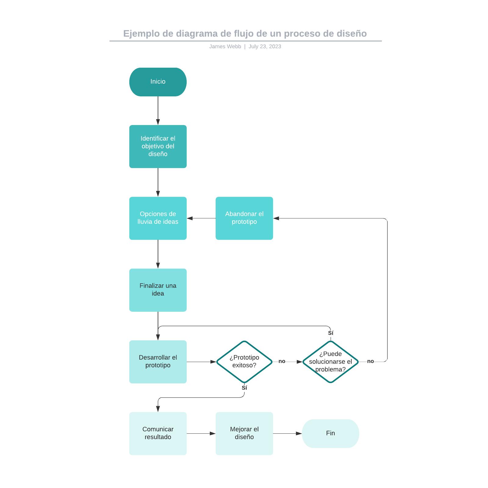 Ejemplo de diagrama de flujo de un proceso de diseño