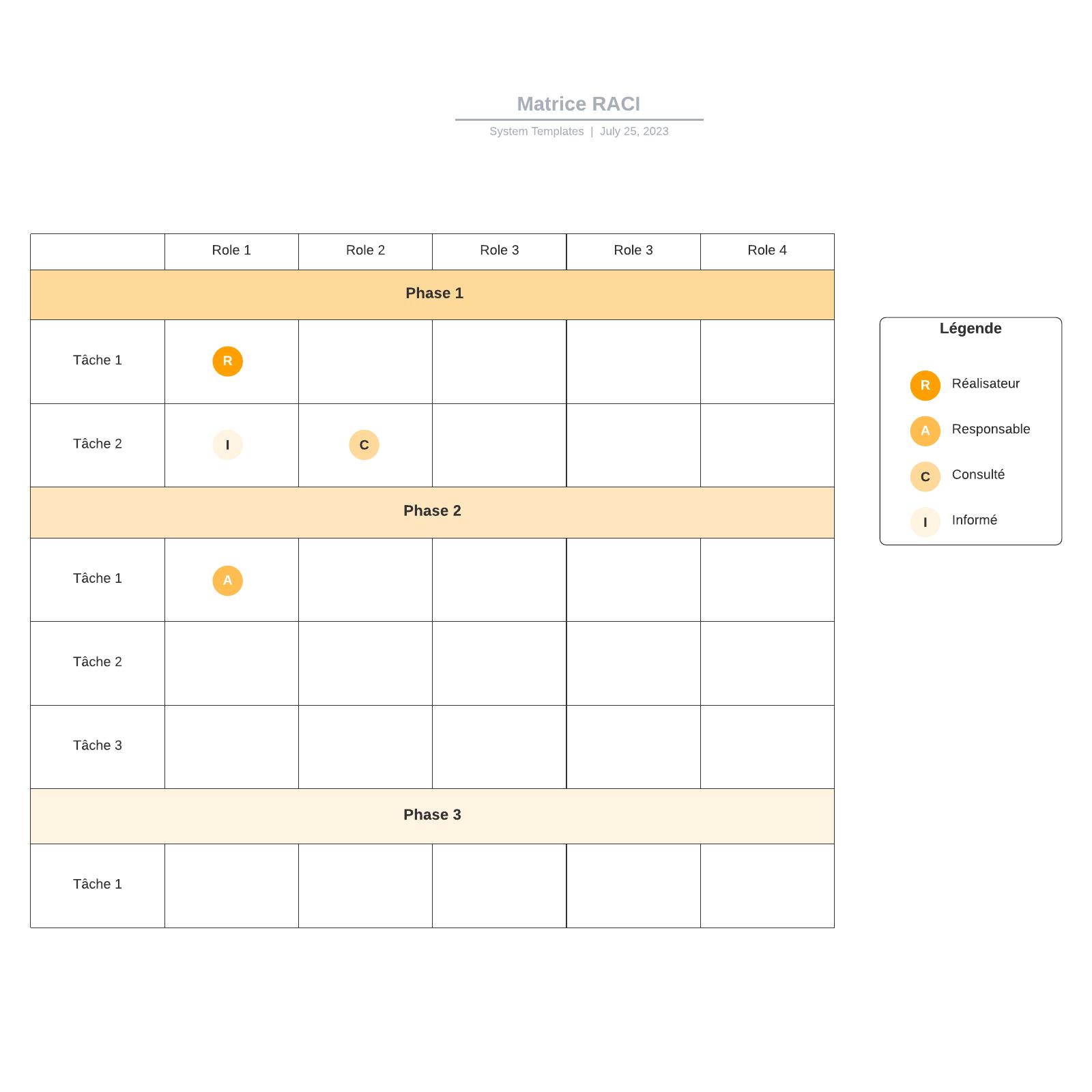 exemple de matrice RACI vierge