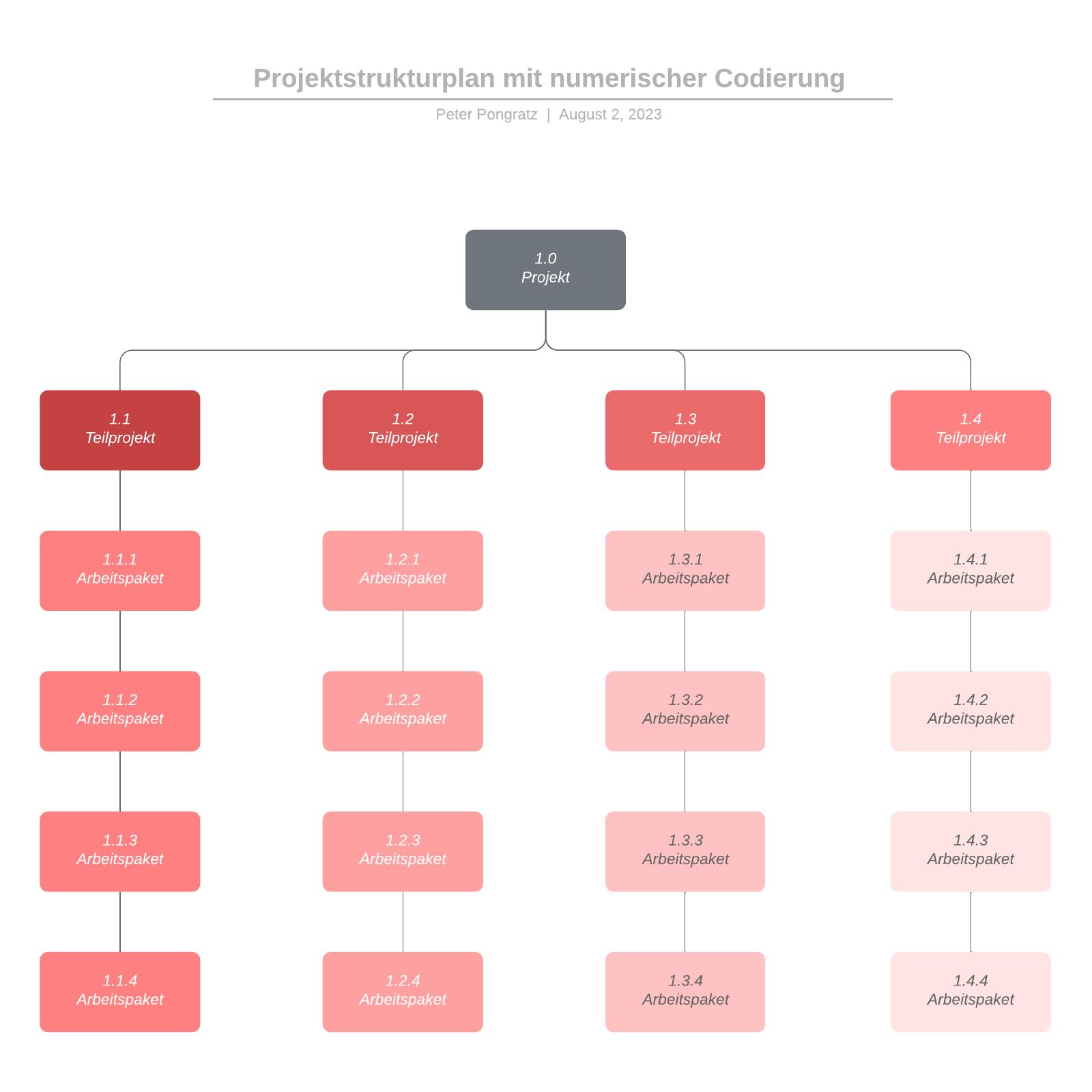 Projektstrukturplan Vorlage mit numerischer Codierung