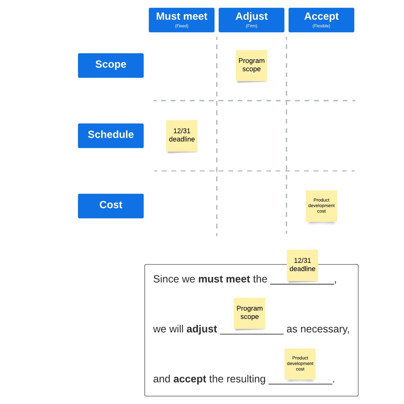 Product tradeoff matrix