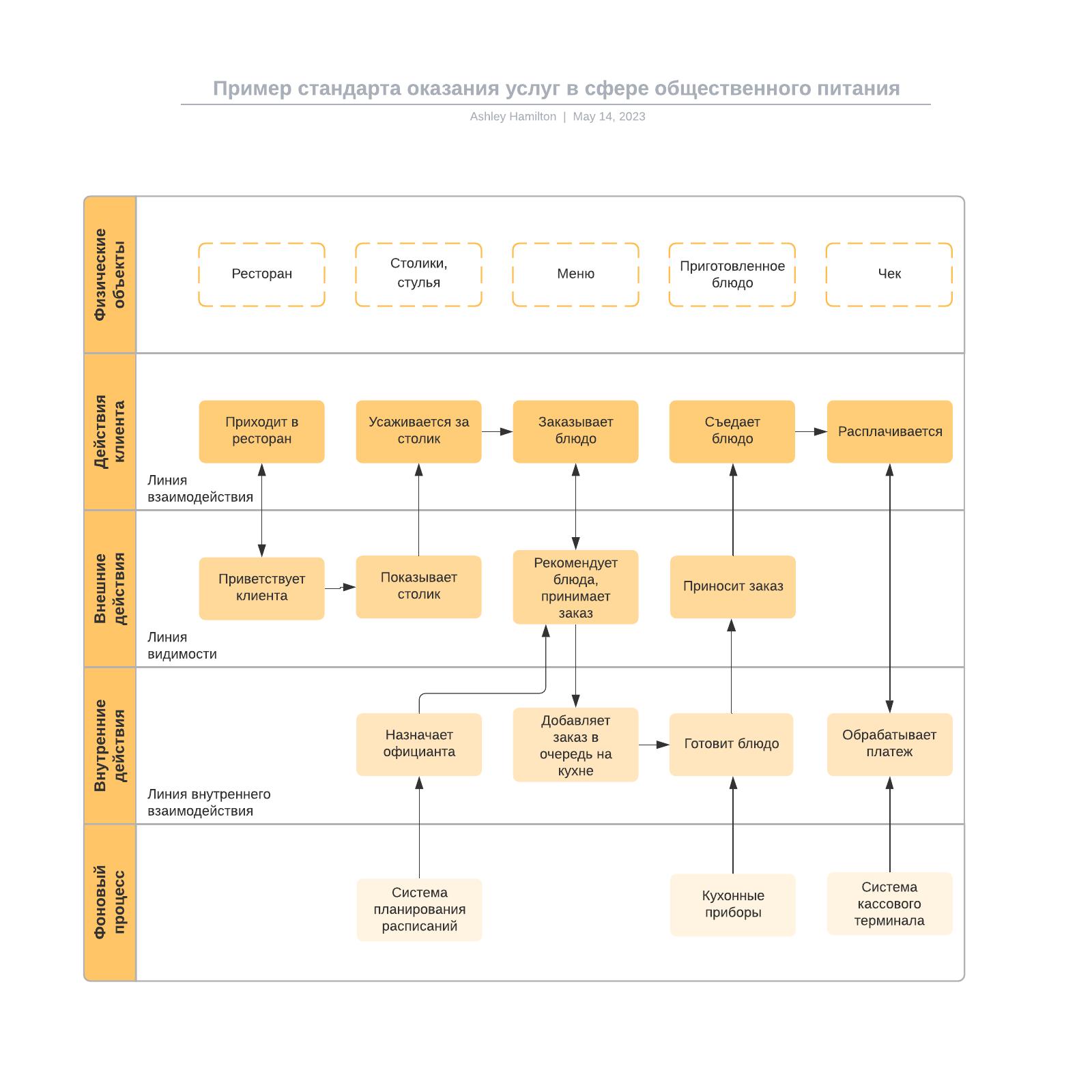 Пример стандарта оказания услуг в сфере общественного питания