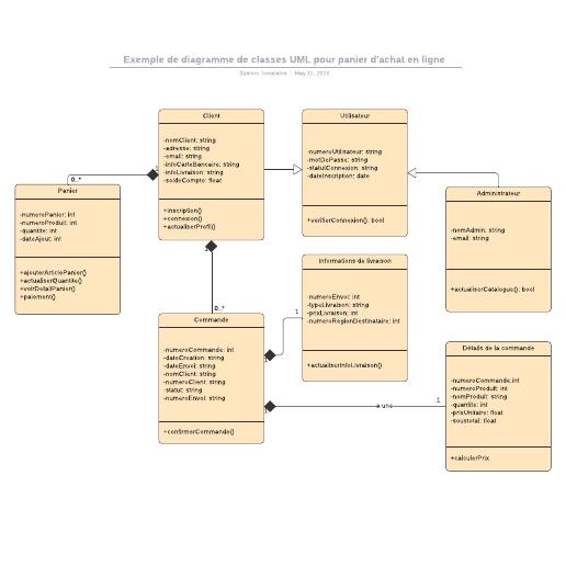 exemple de diagramme de classes UML pour panier e-commerce