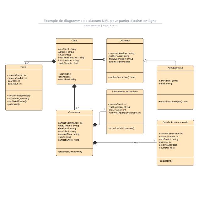 Exemple de diagramme de classes UML pour panier d'achat en ligne